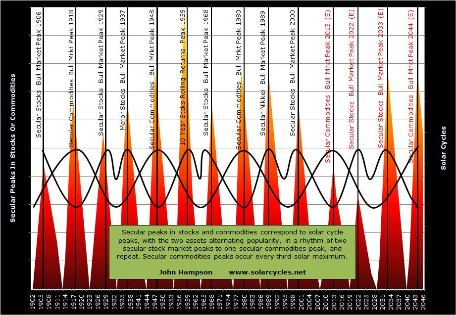 Solar Cycles And Astro Trading – S O L A R C Y C L E S