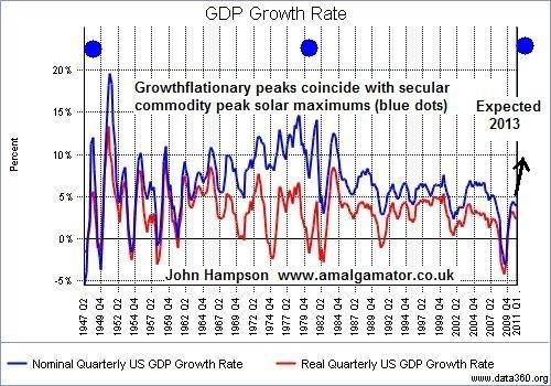 growthflation peaks