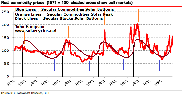 Real Commodities Solar
